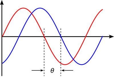 PA Phase angle
